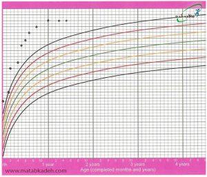 اندازهگیری مکرر دورسر برای تشخیص هیدروسفالی انحراف ناگهانی از منحنی رشد